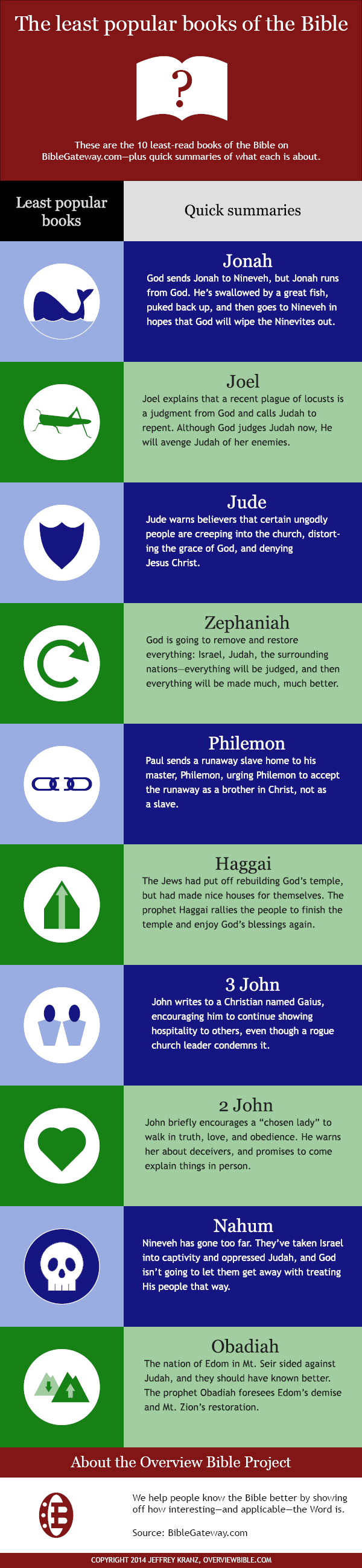 least-popular-books-of-the-bible.infographic.png.pagespeed.ce.Sd_VQ0NxZm